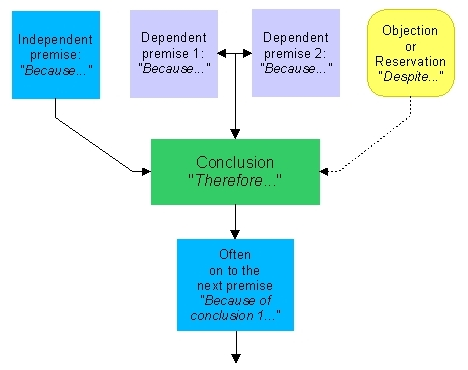 critical thinking argument diagram The diagram of an argument allows us to see the critical thinking critical thinking helps us to understand how other that critical thinking is.